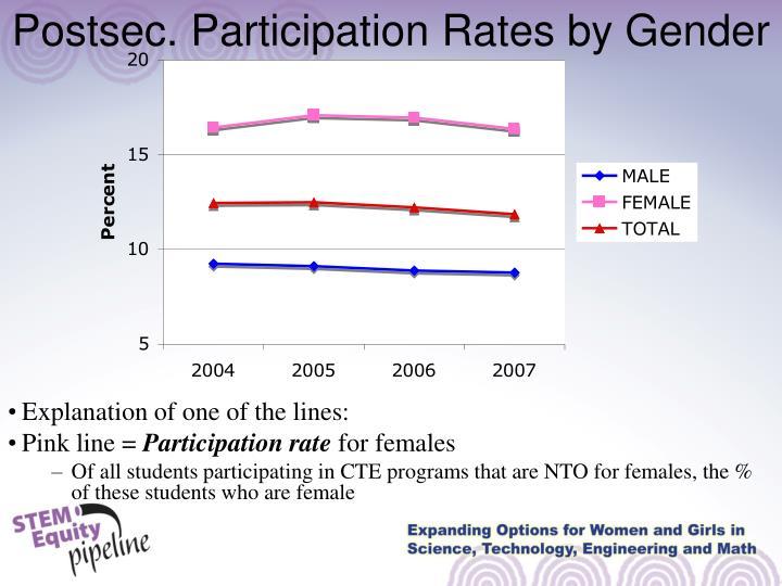 Postsec. Participation Rates by Gender