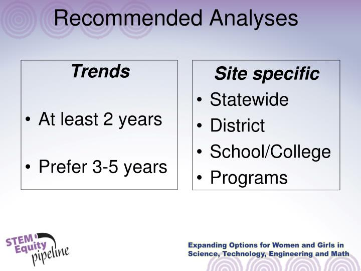 Recommended Analyses