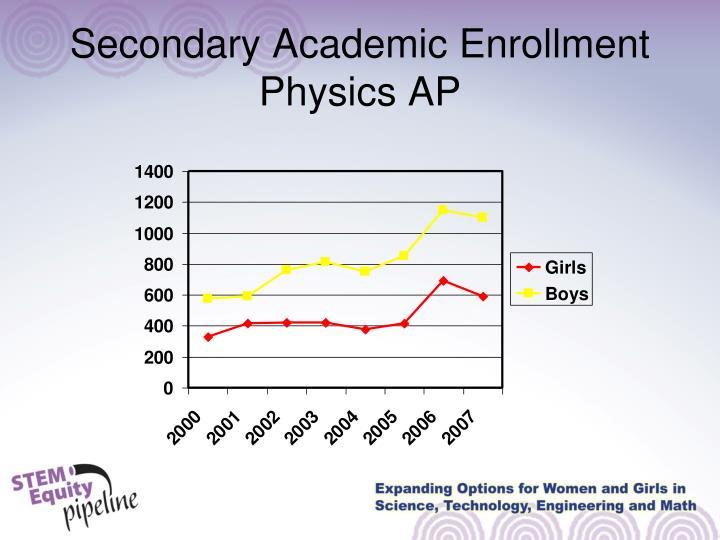 Secondary Academic Enrollment