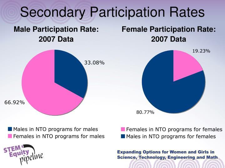Secondary Participation Rates