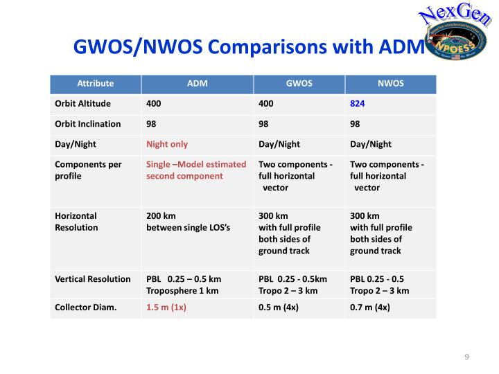 GWOS/NWOS Comparisons with ADM