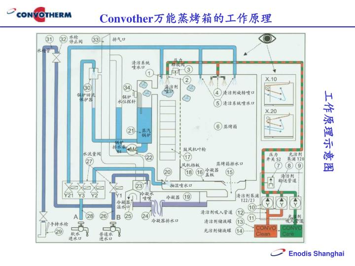 Convother