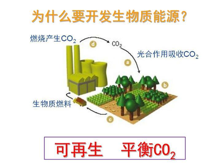 为什么要开发生物质能源?