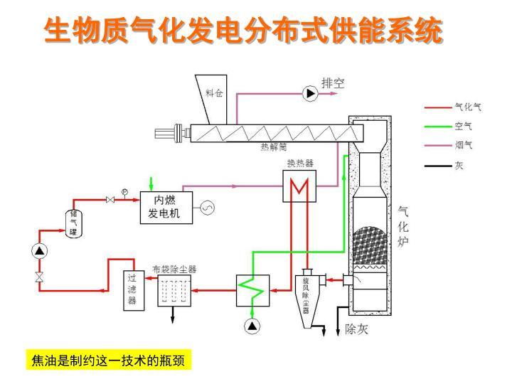 生物质气化发电分布式供能系统
