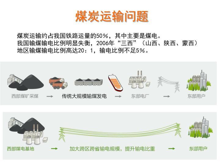 煤炭运输问题