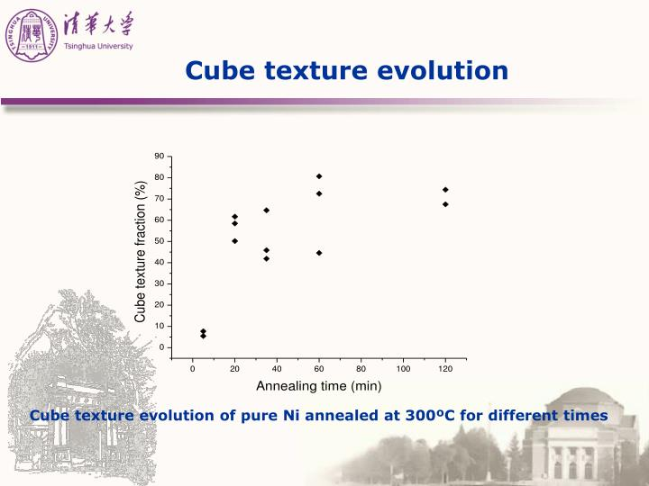 Cube texture evolution