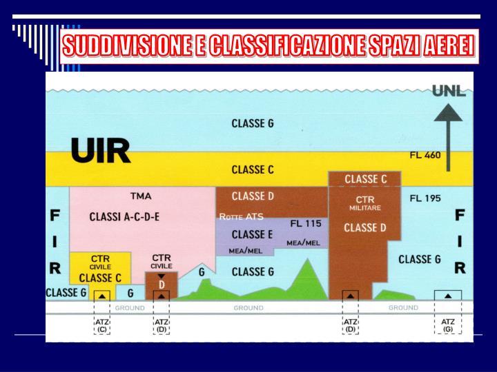 SUDDIVISIONE E CLASSIFICAZIONE SPAZI AEREI
