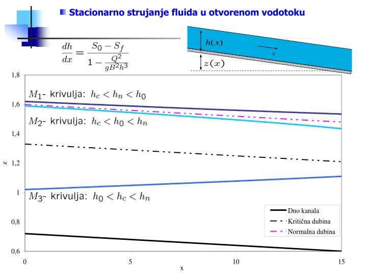 Stacionarno strujanje fluida u otvorenom vodotoku