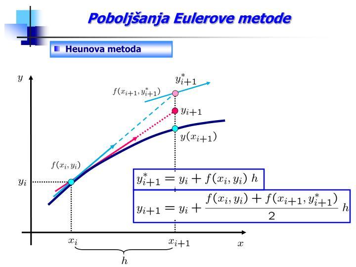Poboljšanja Eulerove metode