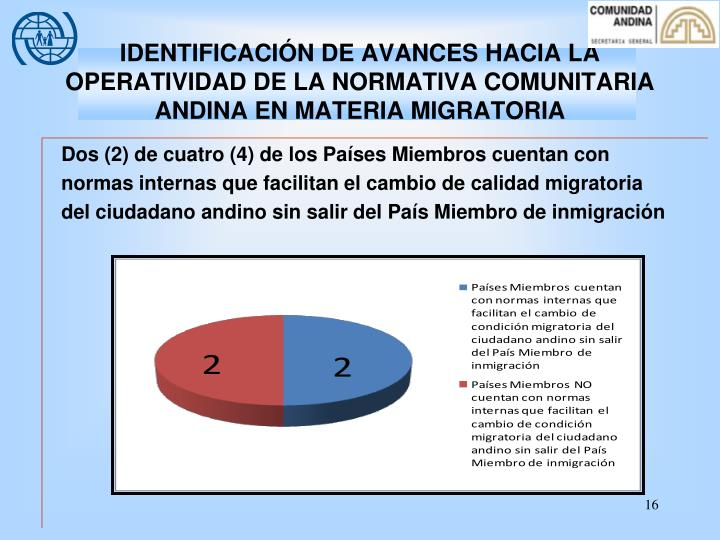 IDENTIFICACIÓN DE AVANCES HACIA LA OPERATIVIDAD DE LA NORMATIVA COMUNITARIA ANDINA EN MATERIA MIGRATORIA