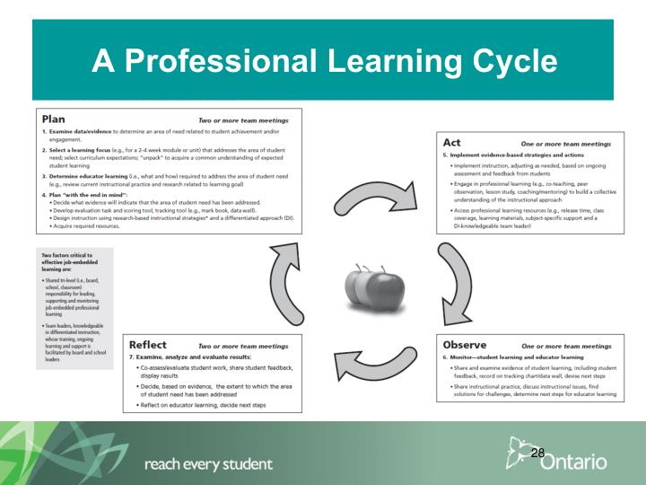 A Professional Learning Cycle