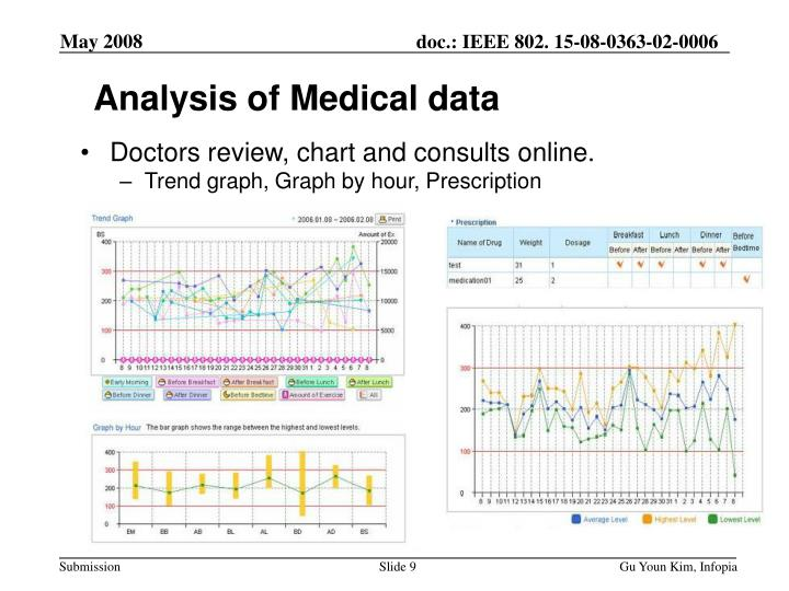 Analysis of Medical data