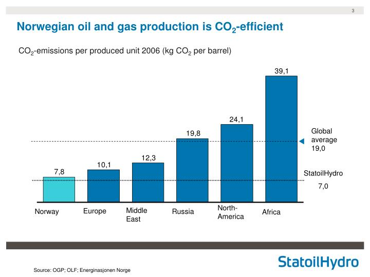 Norwegian oil and gas production is co 2 efficient