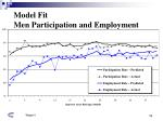 model fit men participation and employment