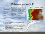 differences in olf