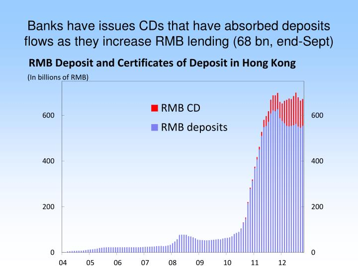 Banks have issues CDs that have absorbed deposits flows as they increase RMB lending (68 bn, end-Sept)