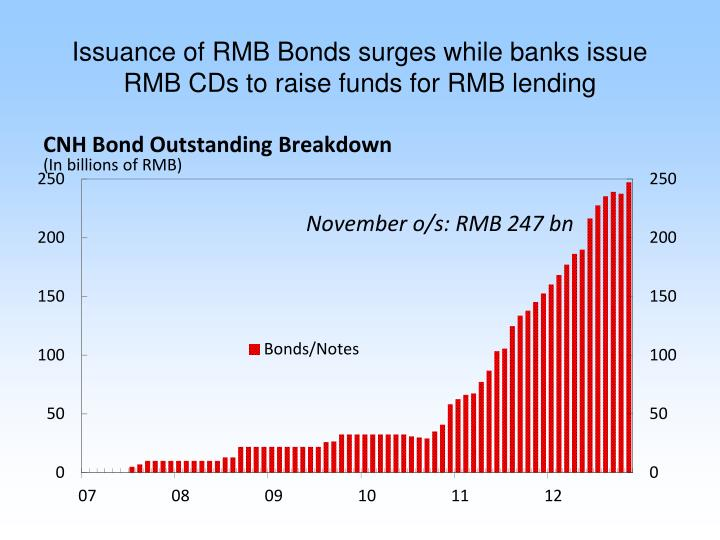 Issuance of RMB Bonds surges while banks issue RMB CDs to raise funds for RMB lending