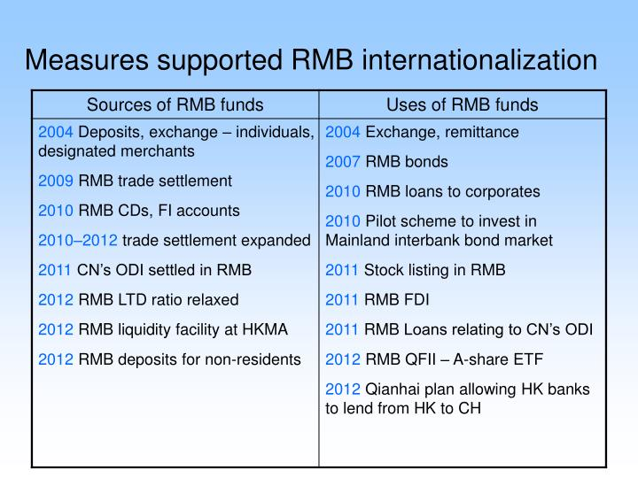 Measures supported RMB internationalization