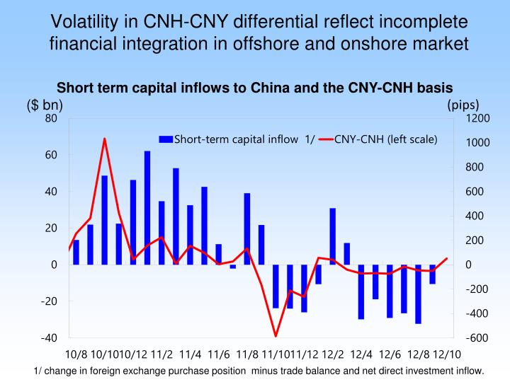 Volatility in CNH-CNY differential reflect incomplete financial integration in offshore and onshore market