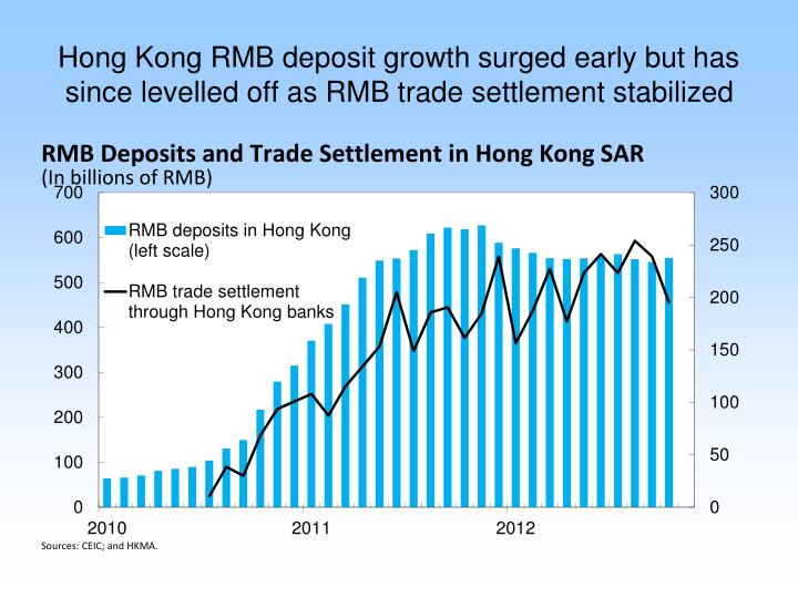 Hong Kong RMB deposit growth surged early but has since levelled off as RMB trade settlement stabilized
