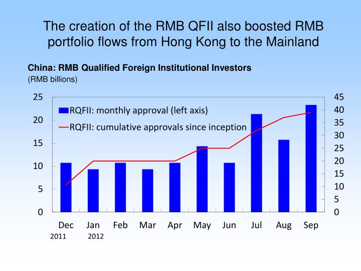 The creation of the RMB QFII also boosted RMB portfolio flows from Hong Kong to the Mainland