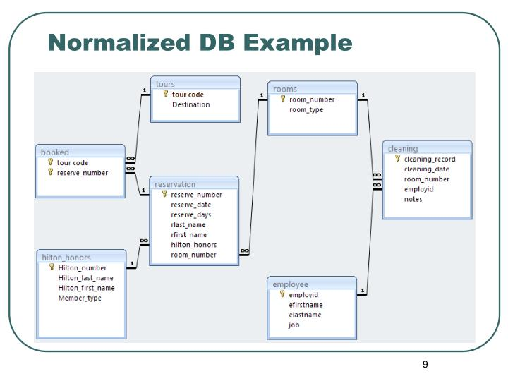 Normalized DB Example