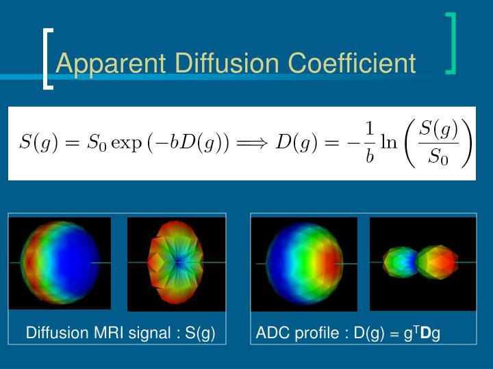 Diffusion MRI signal : S(g)
