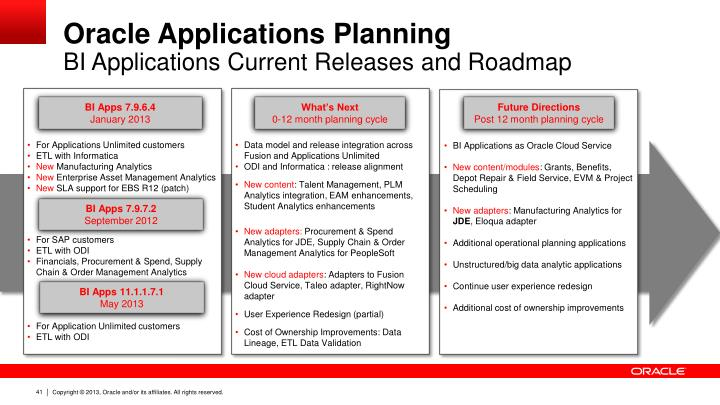Oracle Applications Planning