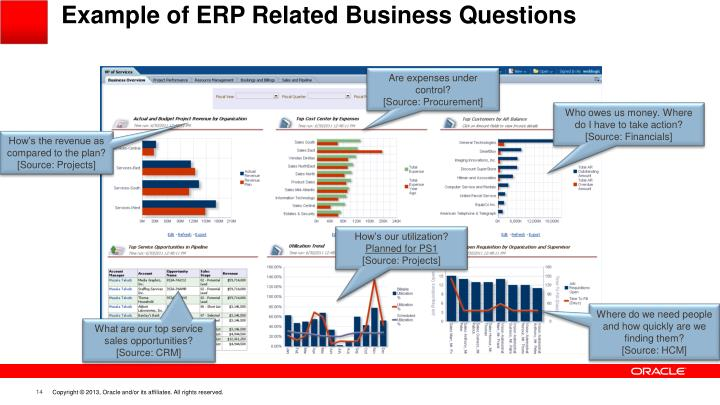 Example of ERP Related Business Questions