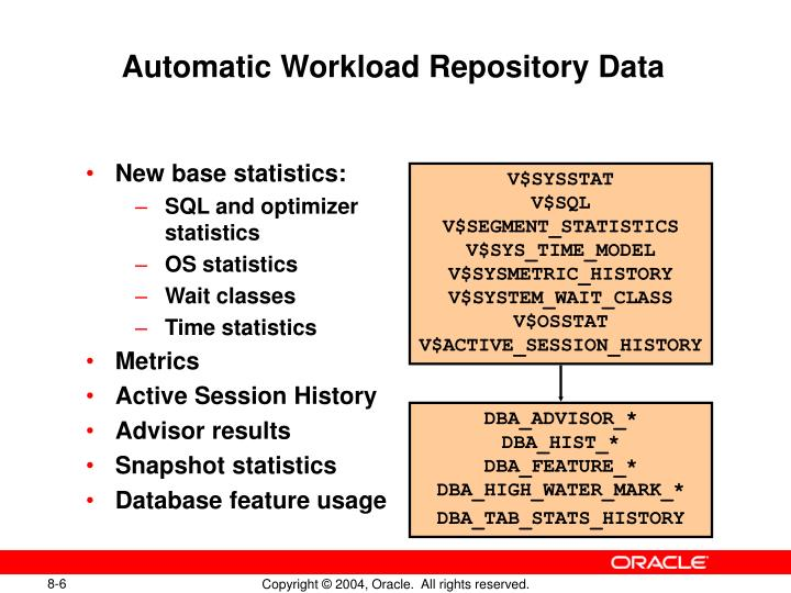 Automatic Workload Repository Data