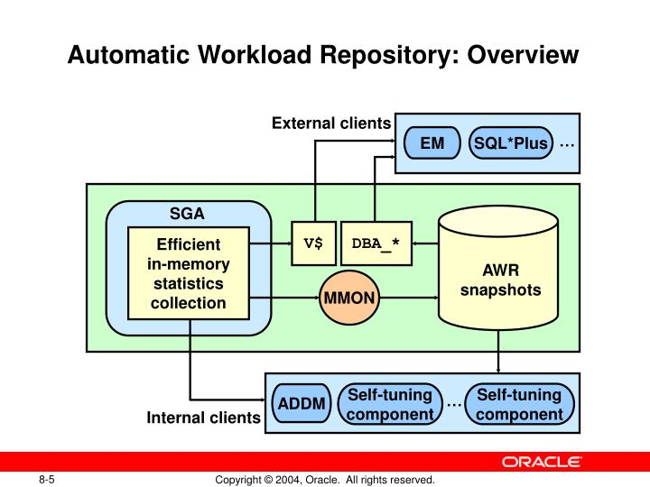 Automatic Workload Repository: Overview