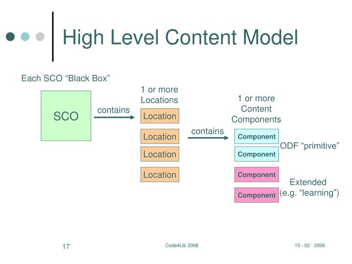 High Level Content Model