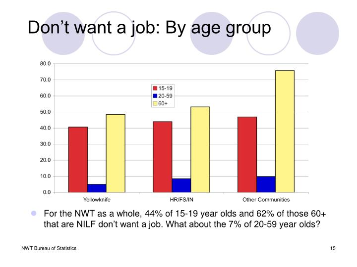Don't want a job: By age group