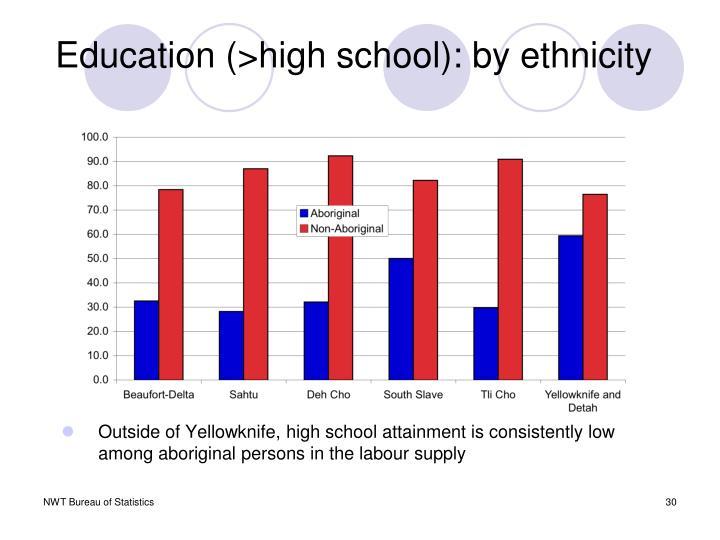 Education (>high school): by ethnicity