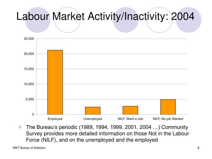 Labour Market Activity/Inactivity: 2004