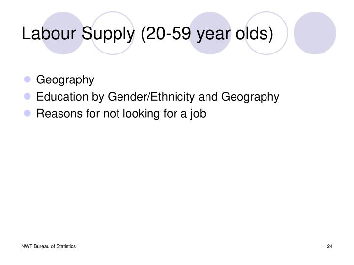 Labour Supply (20-59 year olds)