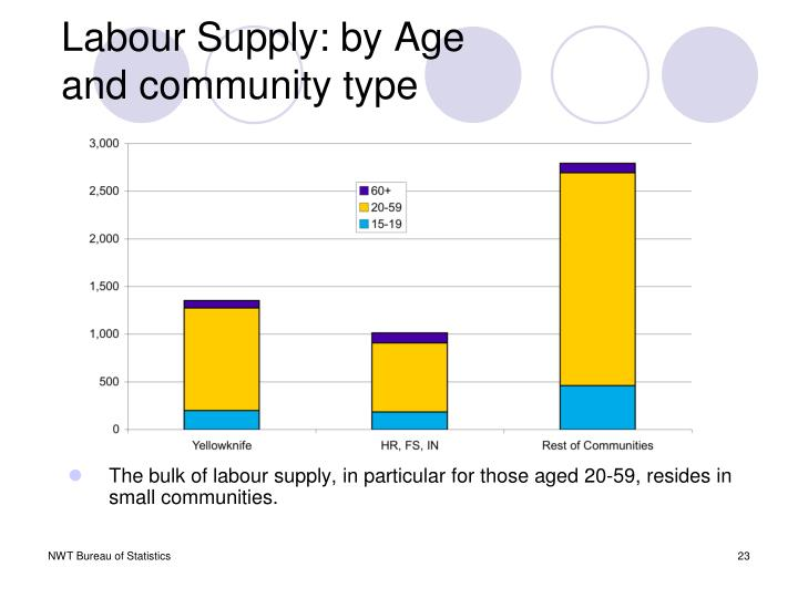 Labour Supply: by Age