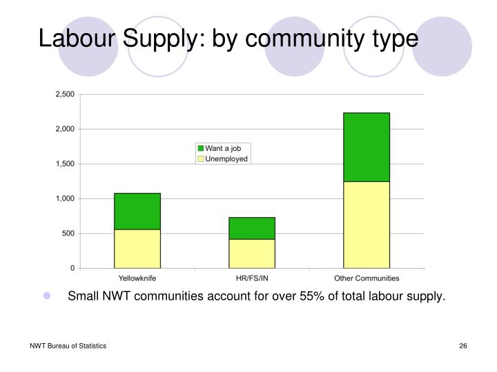Labour Supply: by community type