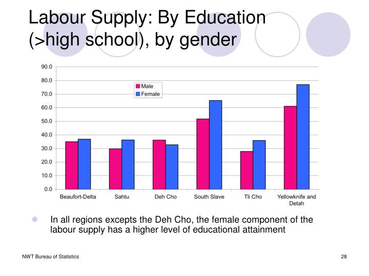 Labour Supply: By Education