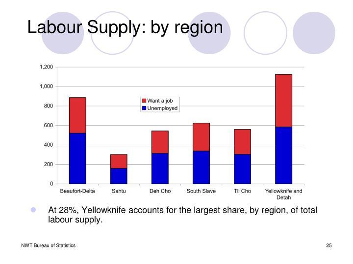 Labour Supply: by region
