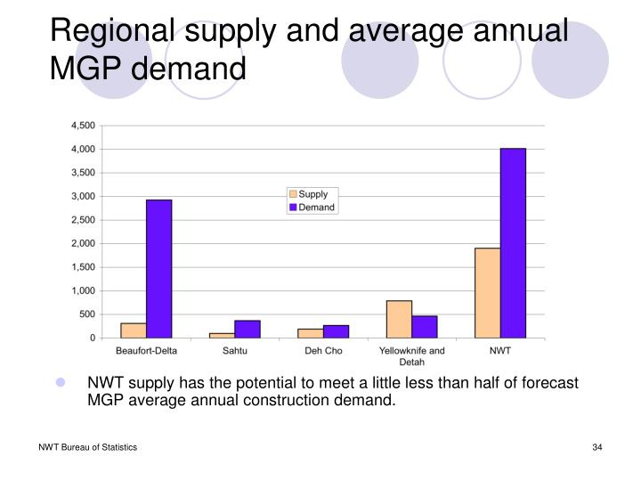 Regional supply and average annual MGP demand