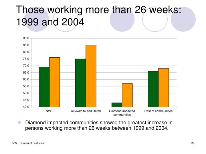 Those working more than 26 weeks:
