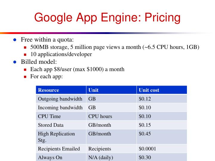 Google App Engine: Pricing