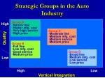 strategic groups in the auto industry