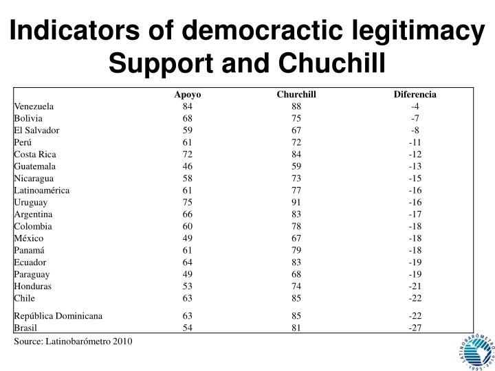 Indicators of democractic legitimacy