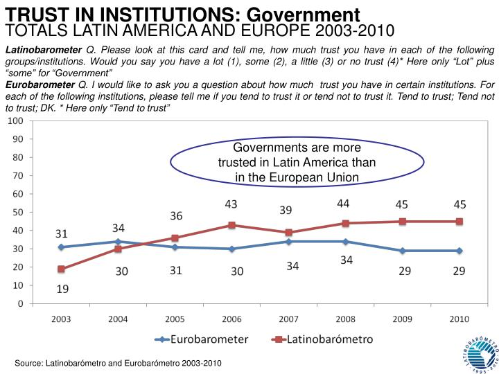 TRUST IN INSTITUTIONS: Government
