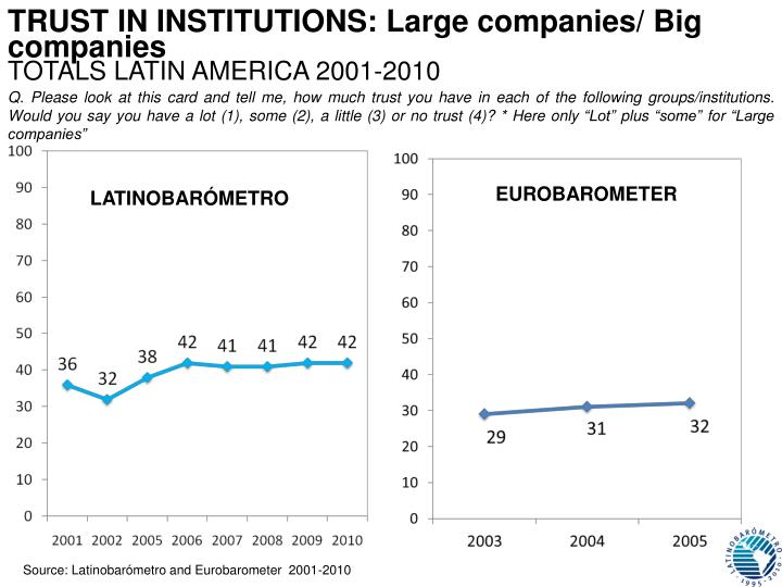 TRUST IN INSTITUTIONS: Large companies/ Big companies