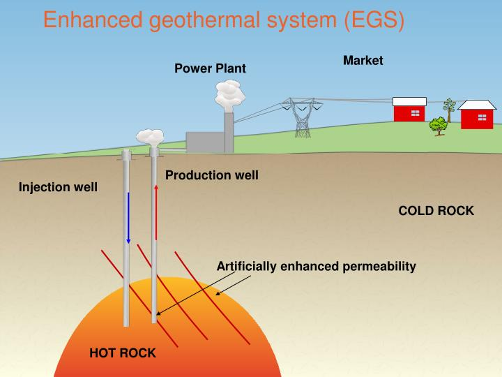 Enhanced geothermal system (EGS)