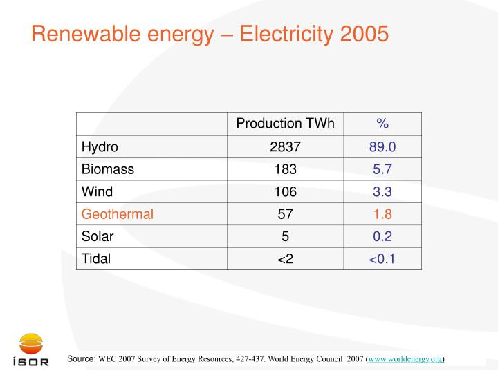 Renewable energy – Electricity 2005