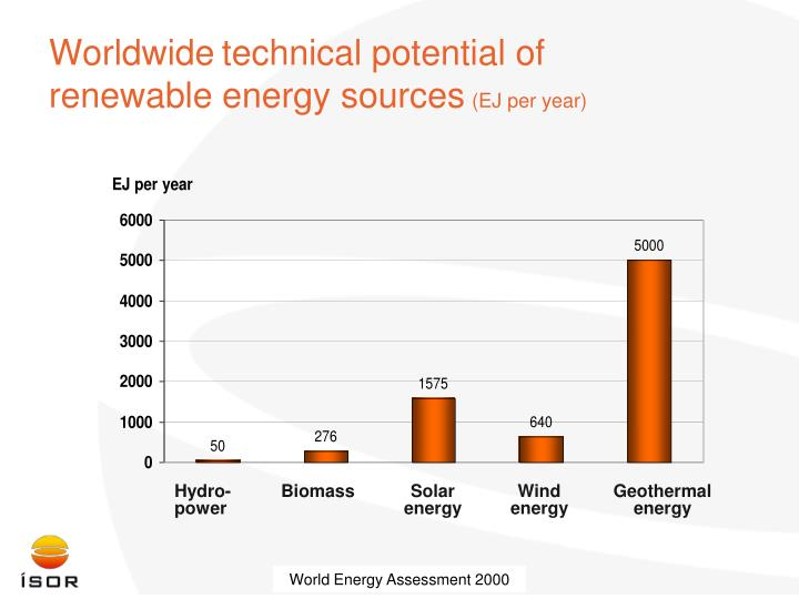 Worldwide technical potential of renewable energy sources ej per year